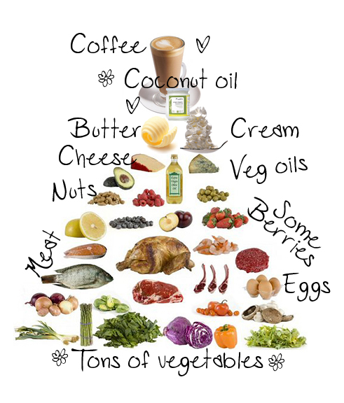 natural foods pyramid